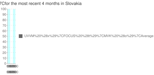 Multiple-poll+average+ for +SF+ for the most recent +4+months+ in Slovakia